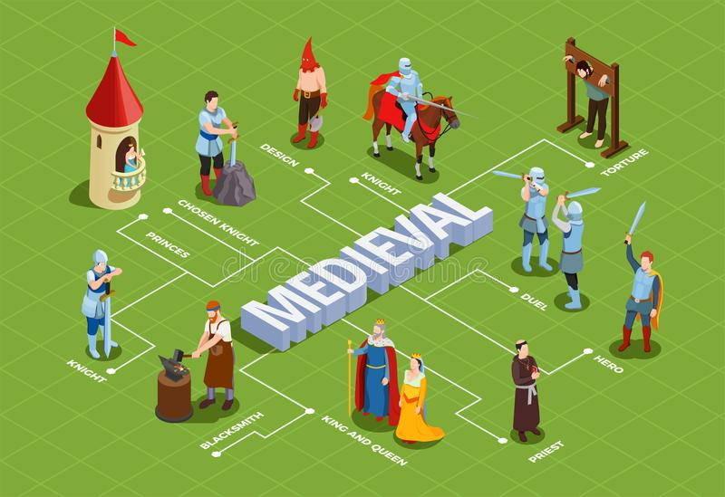 Medieval Isometric Flowchart. With royalty duel of knights priest and blacksmith on green background vector illustration vector illustration