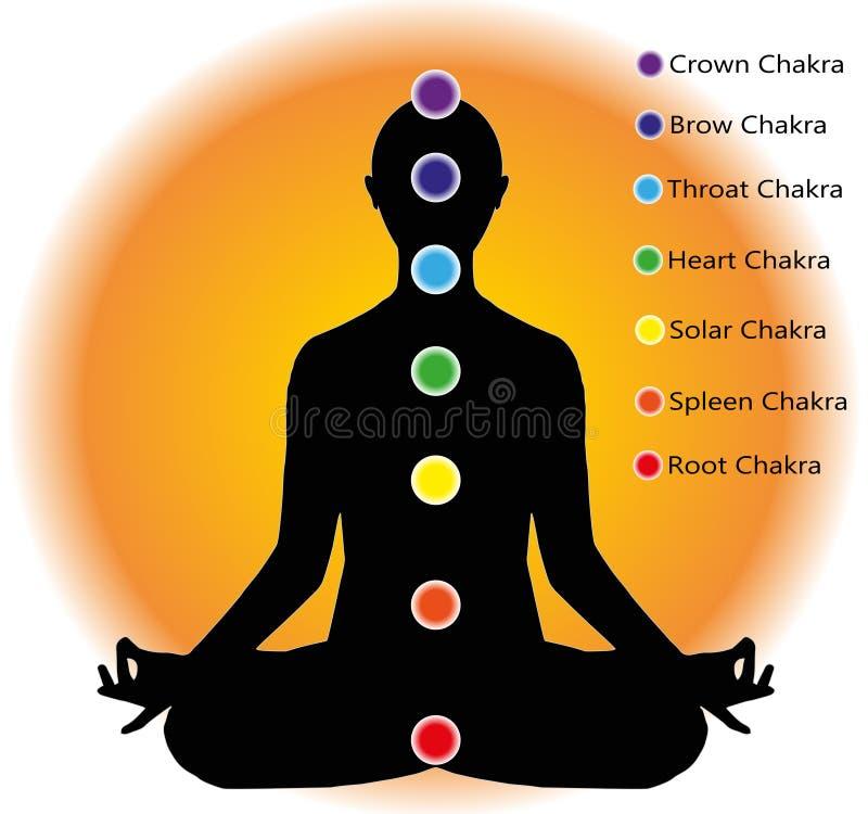 Meditation and chakra points. Human silhouette in the lotus position and chakra points royalty free illustration