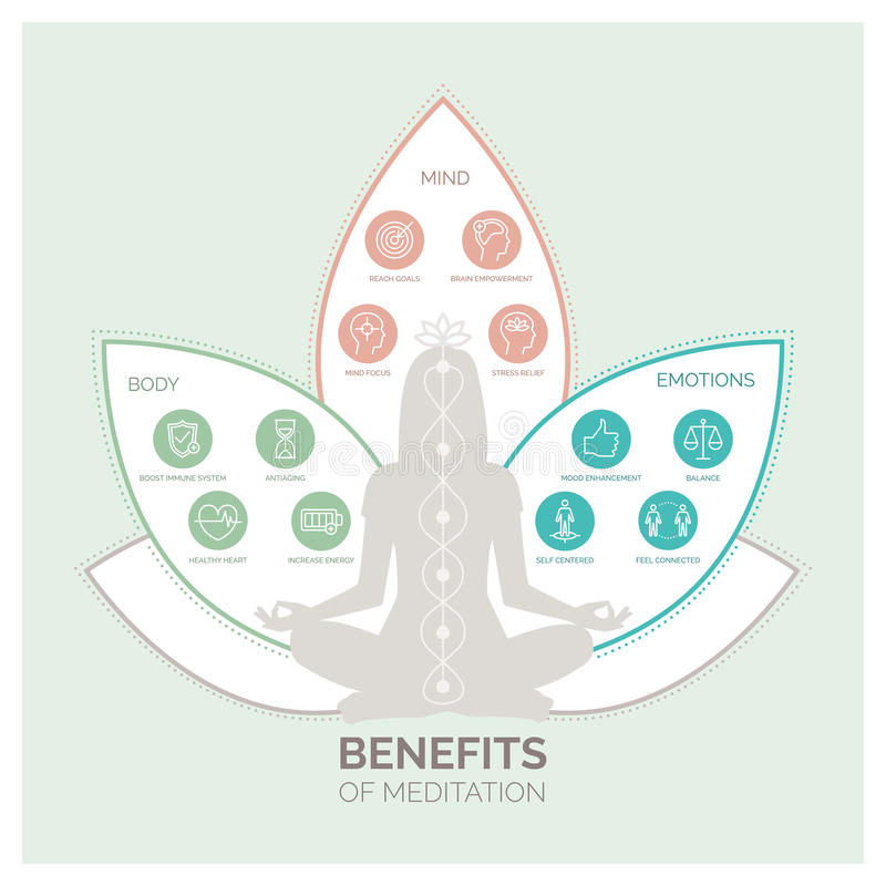 Meditation health benefits infographic stock illustration