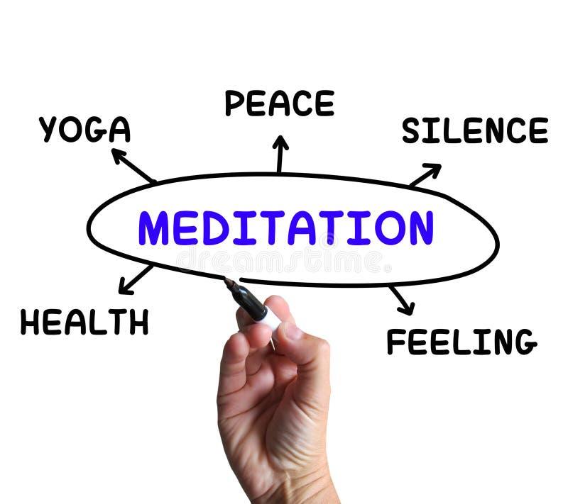Meditations-Diagramm Bedeutet Yoga-Ruhe Oder Gesundheit Stock ...