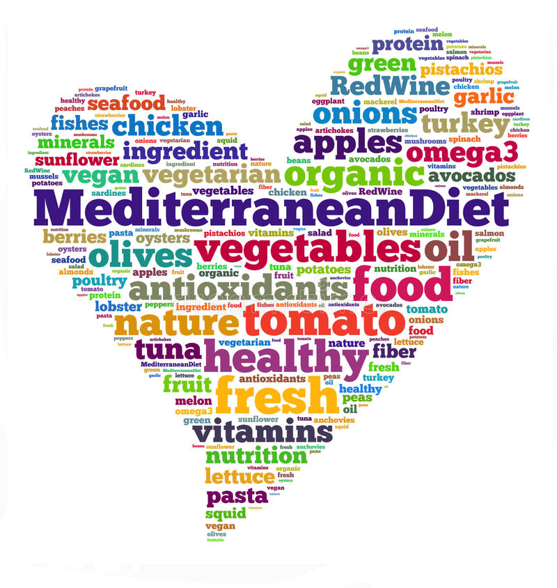 Mediterranean diet. The Mediterranean diet (recognized by UNESCO as an Intangible Cultural Heritage) is a nutritional recommendation inspired by the traditional royalty free illustration