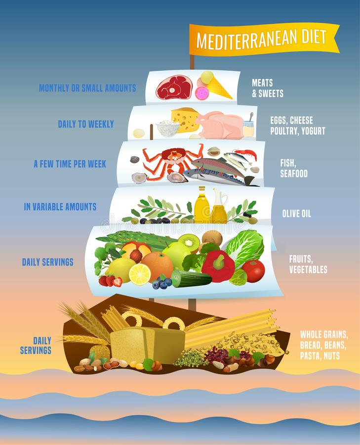 Mediterranean Diet Poster. Beautiful vector mediterranean diet image in a modern authentic style isolated on a gradient background. Useful graph for healthy life vector illustration