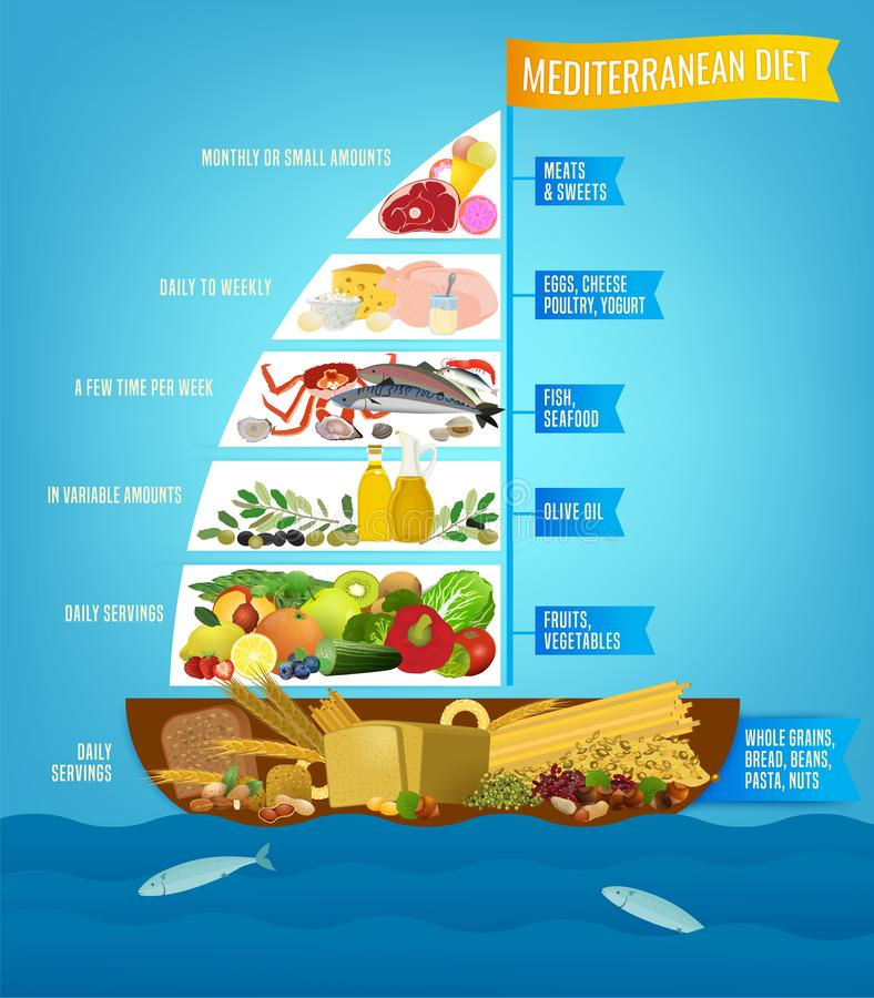 Mediterranean Diet Poster. Beautiful vector mediterranean diet image in a modern authentic style isolated on a light blue background. Useful graph for healthy stock illustration