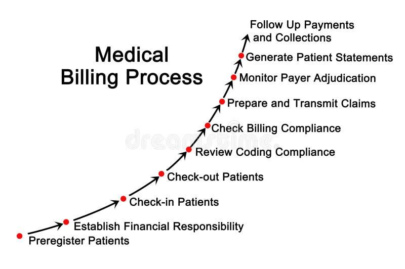 Medizinischer Gebührenzählungs-Prozess lizenzfreie abbildung