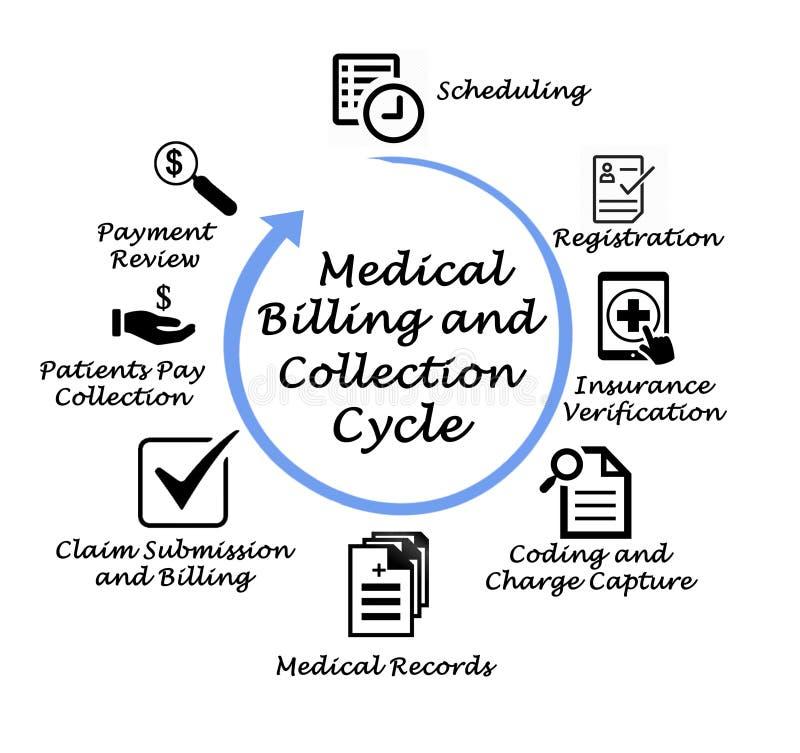 Medyczny fakturowanie i kolekcja