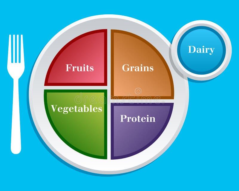 Meine Platten-Diät-Nahrung-Anleitung stock abbildung