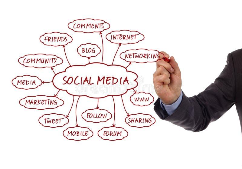 Meios sociais imagens de stock