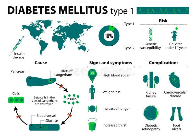 Mellitus τύπος διαβήτη - 1 διανυσματική απεικόνιση