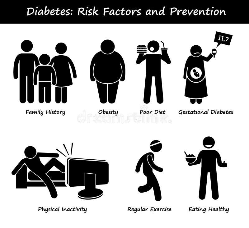 Mellitus diabetiskt riskfaktorer och förhindrande Clipart för sockersjuka royaltyfri illustrationer