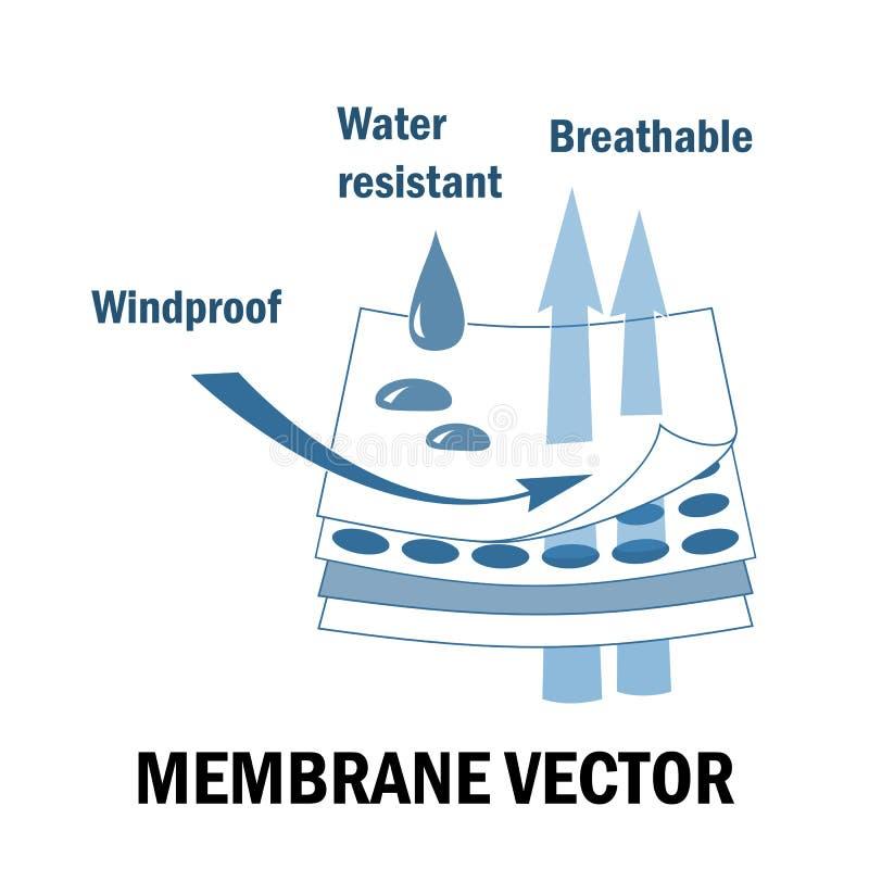 Membrangewebezeichen Überlagerte Materialien Wasserdichte, windundurchlässige und breathable Funktionen lizenzfreie abbildung