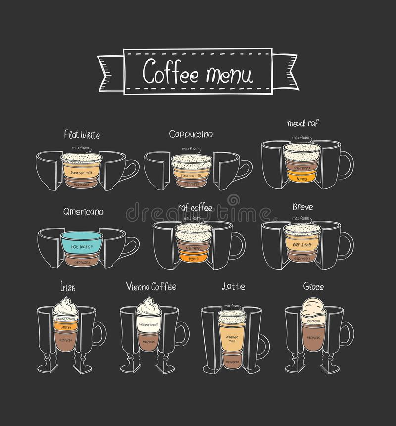 Menú del café Sistema de café Diversos tipos de café Parte 2 ilustración del vector