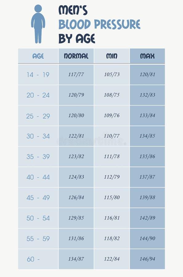 Men& x27; tabela da carta da pressão sanguínea de s ilustração stock
