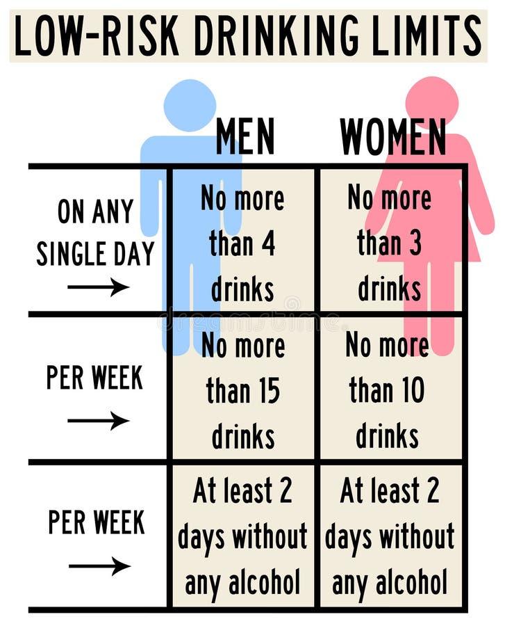 Alcoholic Drinks Limits