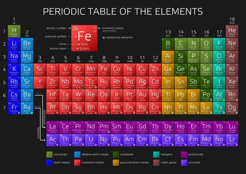 Mendeleev ` s元素周期表与新的元素的2016年 皇族释放例证