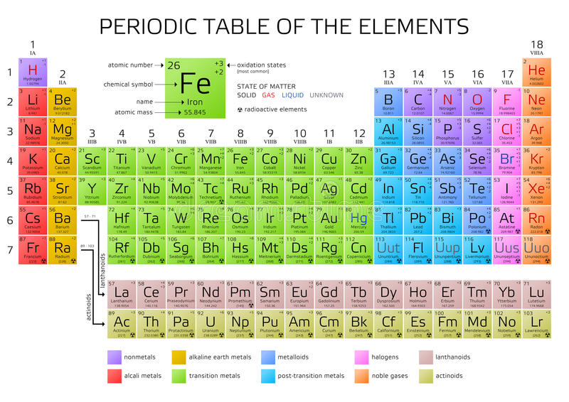 download mendeleevs periodic table of the elements stock illustration illustration of graphic elements - Mendeleev Periodic Table Atomic Number