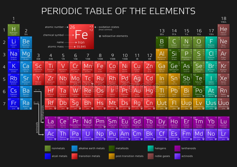 download mendeleevs periodic table of the elements stock illustration illustration of graphic actinides - Mendeleev Periodic Table Atomic Number
