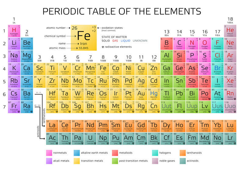 download mendeleevs periodic table of the elements stock vector illustration of elements chemistry
