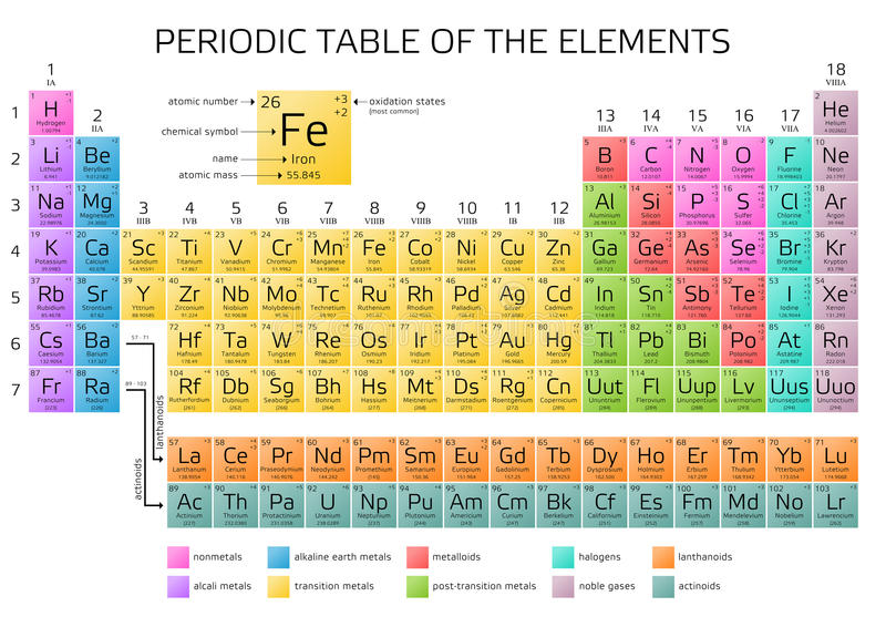 Mendeleevs periodic table of the elements stock illustration download mendeleevs periodic table of the elements stock illustration illustration of actinides illustration urtaz