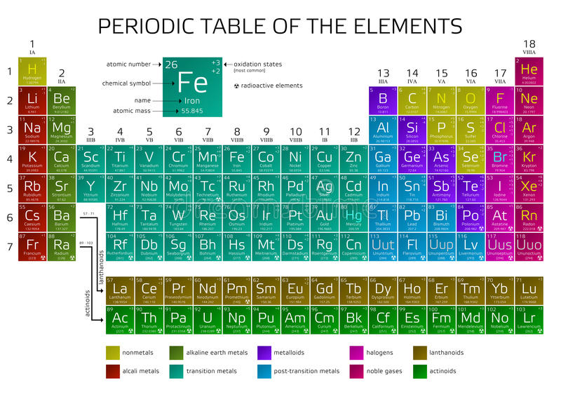 download mendeleevs periodic table of the elements stock vector illustration of chemistry molecule - Mendeleev Periodic Table Atomic Number