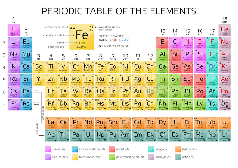 Mendeleevs periodic table of elements with new elements 2016 stock download mendeleevs periodic table of elements with new elements 2016 stock illustration illustration urtaz Images