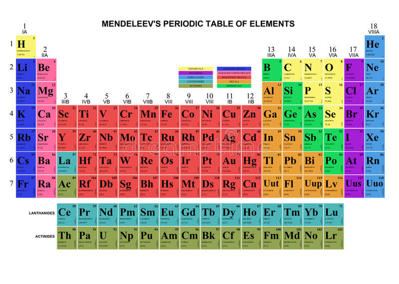 Mendeleev's table stock photos