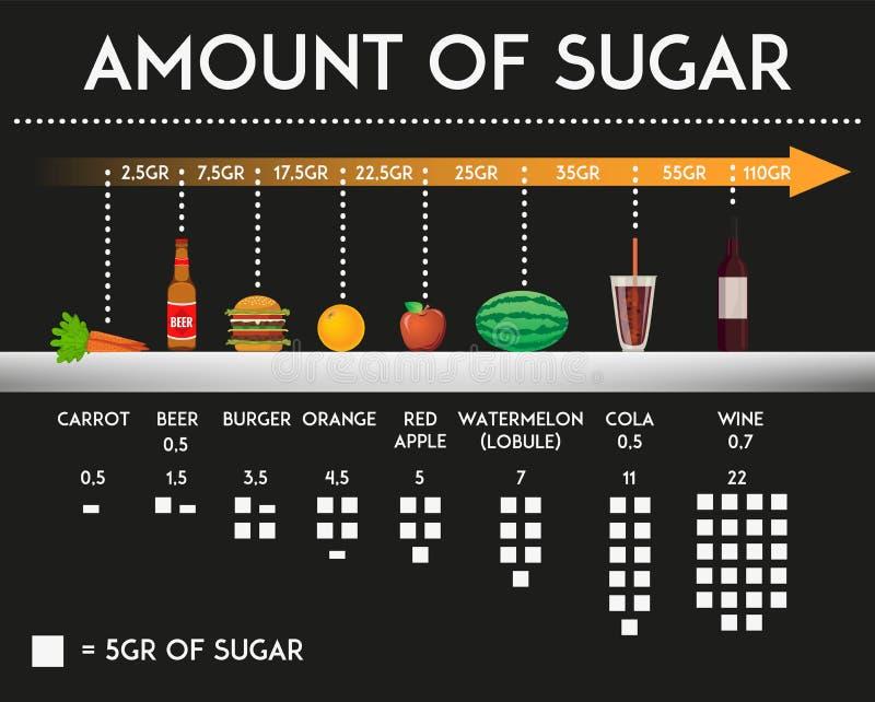 Menge Zucker im unterschiedlichen Lebensmittel und Produkte vector Illustration stock abbildung