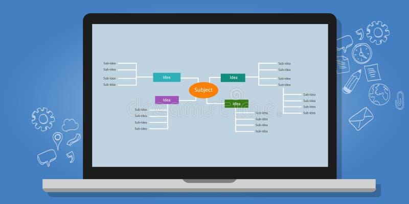 Mening kaart gestructureerde het denken van het de organisatie vectorconcept van de ideeënhiërarchie de illustratielaptop royalty-vrije illustratie