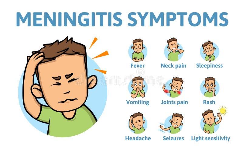 Meningitis symptoms. Information poster with text and cartoon character. Flat vector illustration. Isolated on white. Meningitis symptoms. Information poster vector illustration