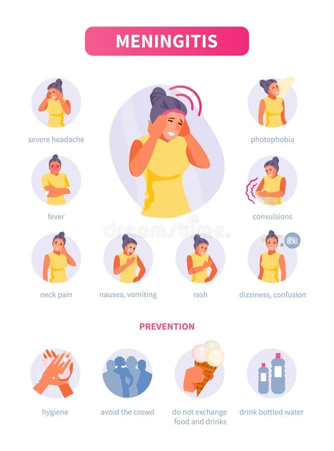 Meningitis zapobieganie i objawy royalty ilustracja