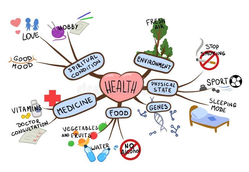 Meningsöversikt på ämnet av den vård- och sunda livsstilen Vektorillustration för mental översikt som isoleras på vit vektor illustrationer