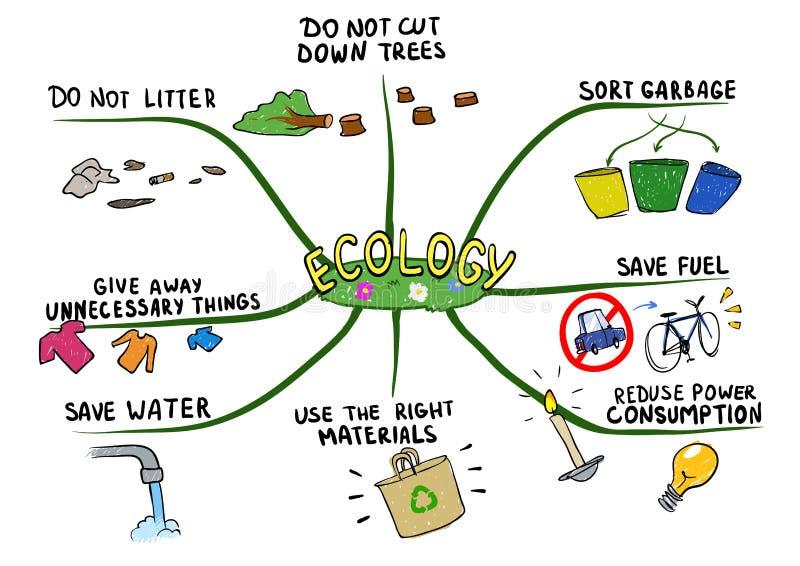 Meningsöversikt på ämnet av ekologi och miljöskydd Vektorillustration för mental översikt som isoleras på vit vektor illustrationer