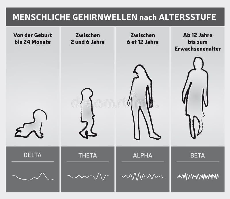 Mensch Brain Waves durch Alters-Nomogramm - Leute-Schattenbilder - deutsche Sprache lizenzfreie abbildung