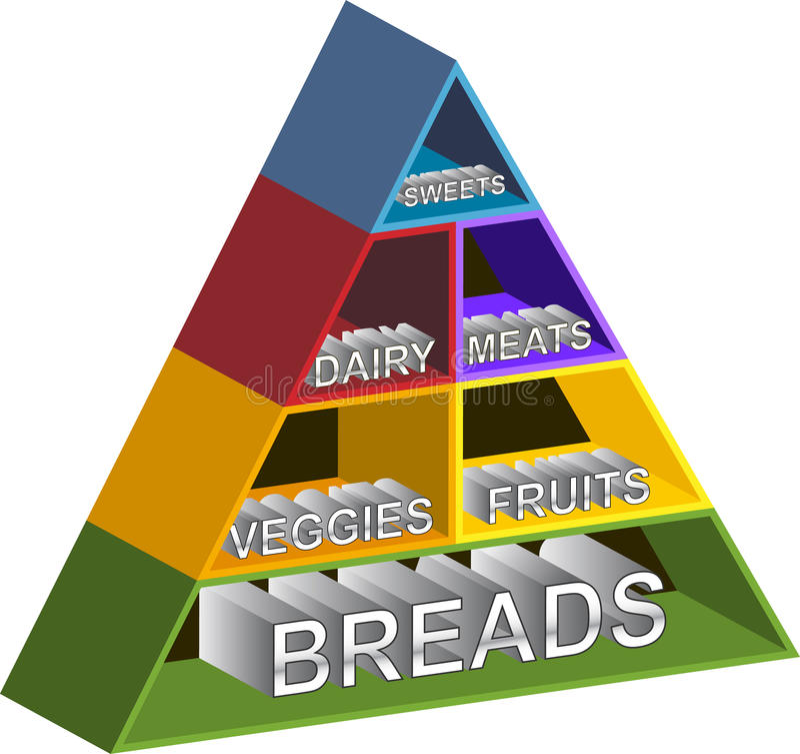 Mensole della piramide di alimento royalty illustrazione gratis