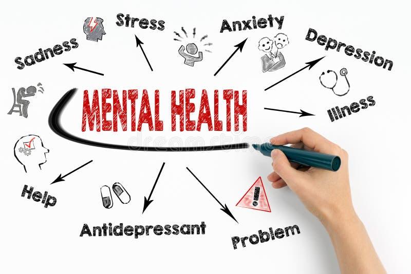Mental hälsabegrepp Kartlägga med nyckelord och symboler på vit bakgrund arkivbild