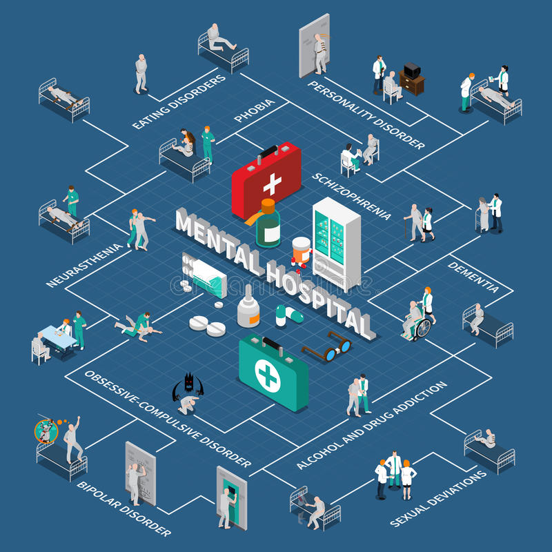 Mental Hospital Isometric Infographics. With flowchart of various disorders patients and medication on blue background vector illustration royalty free illustration