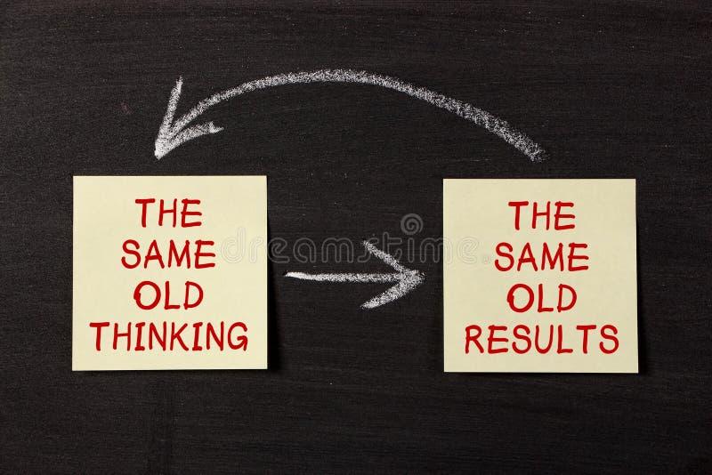 Mentalité de pensée et de résultats photos libres de droits