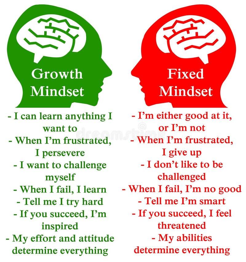 Mentalité négative positive illustration libre de droits