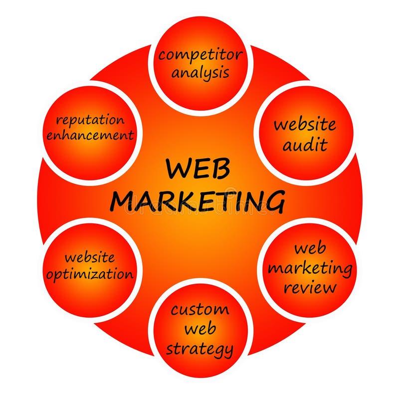 Mercado do Web ilustração royalty free