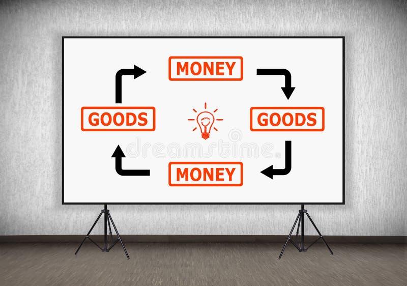 Mercancías y esquema del dinero ilustración del vector