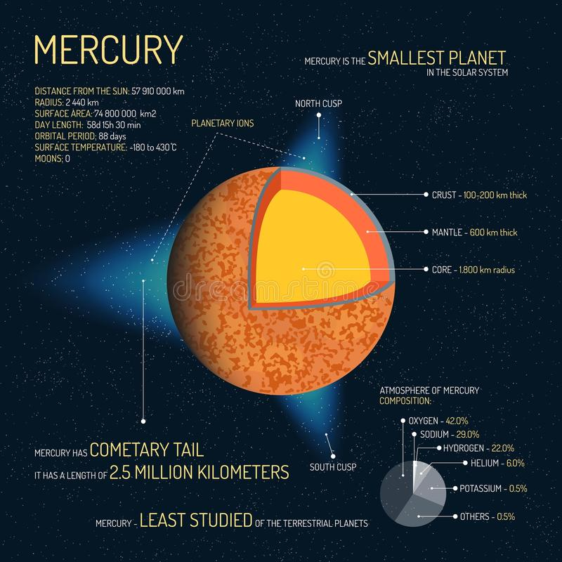 Mercury a détaillé la structure avec l'illustration de vecteur de couches Bannière externe de concept de la science de l'espace É illustration libre de droits