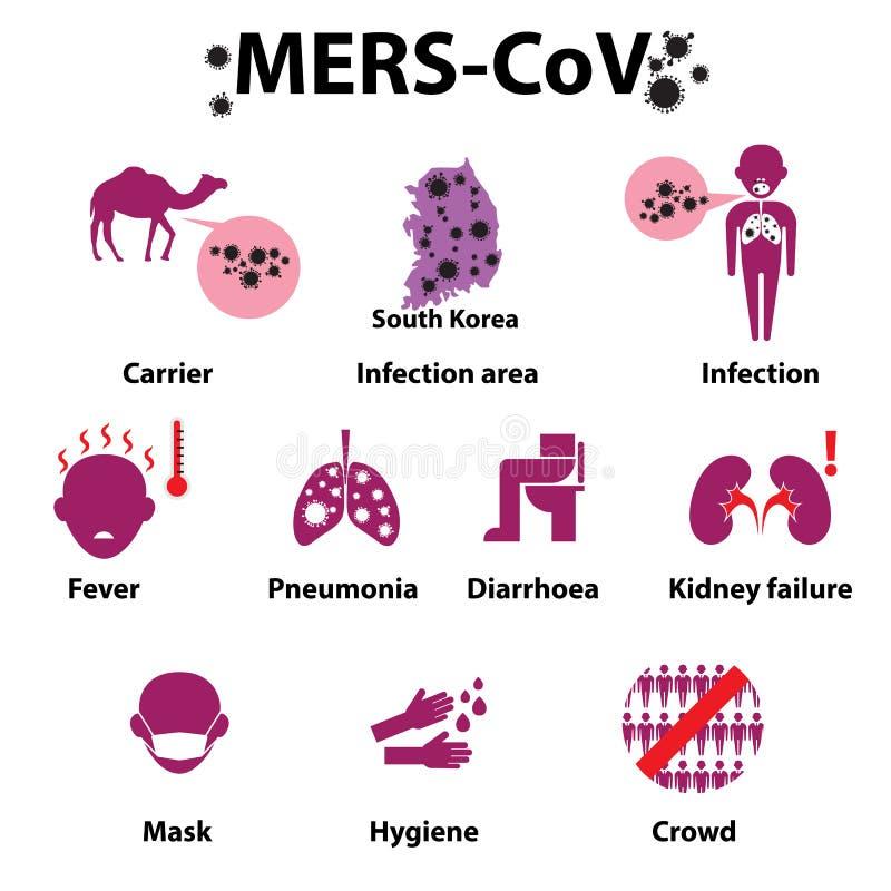 MERS-COV或中东呼吸综合症状光环病毒 向量例证