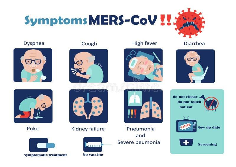 Mers-CoV dos sintomas ilustração do vetor