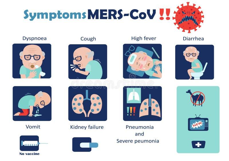 Mers-CoV dos sintomas foto de stock royalty free