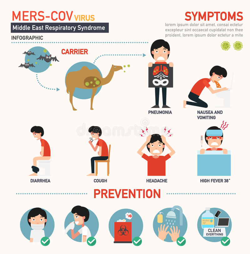 Mers-cov infographic lizenzfreie abbildung