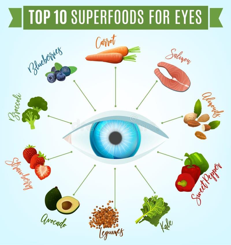 Mest bra mat för ögon vektor illustrationer