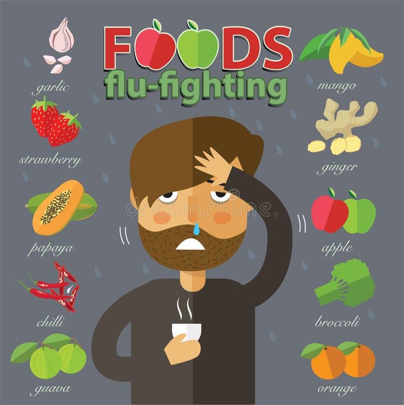 bra mat vid influensa
