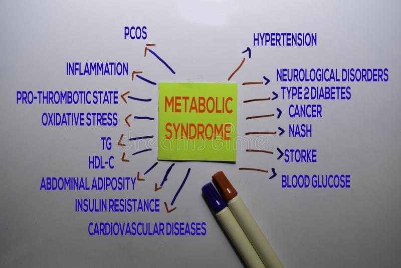 Metabolisches Syndrom Methodentext mit Schlüsselwörtern auf weißem Brett isoliert Diagramm oder Mechanismus stockbild