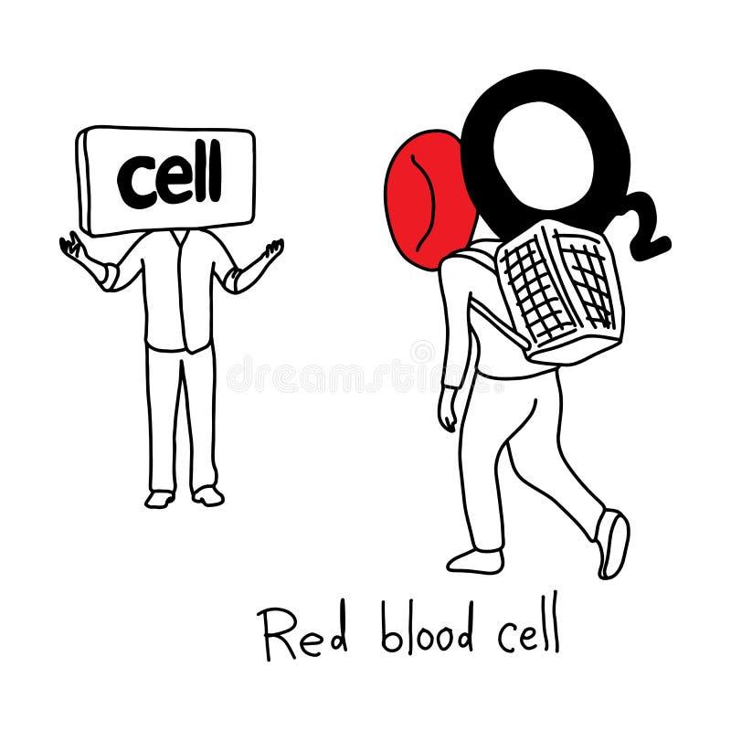 Metafoorfunctie van rode bloedcel om zuurstof aan lichaam te vervoeren vector illustratie