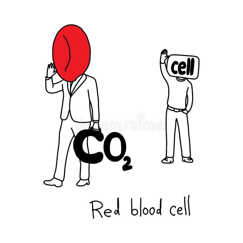 Metaforfunktion av den röda blodcellen som tar bort koldioxid för royaltyfri illustrationer
