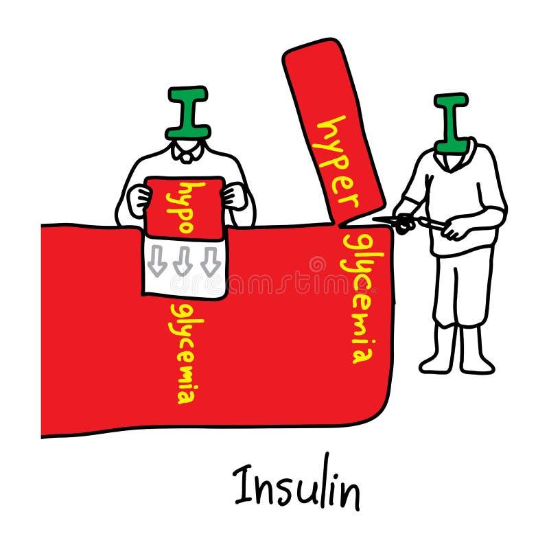 Metaforhuvudfunktionen av insulin är att kontrollera glukosnivåer I stock illustrationer